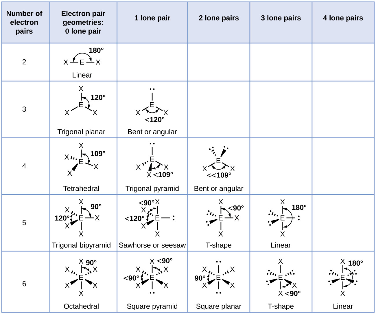 Lewis Structure And Molecular Geometry Worksheet