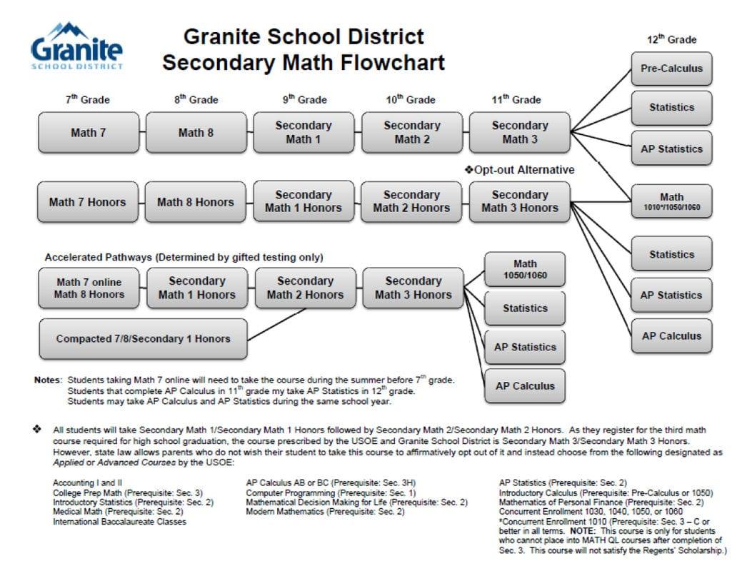 7th Grade Advanced Math Class Satch Junior High Counseling