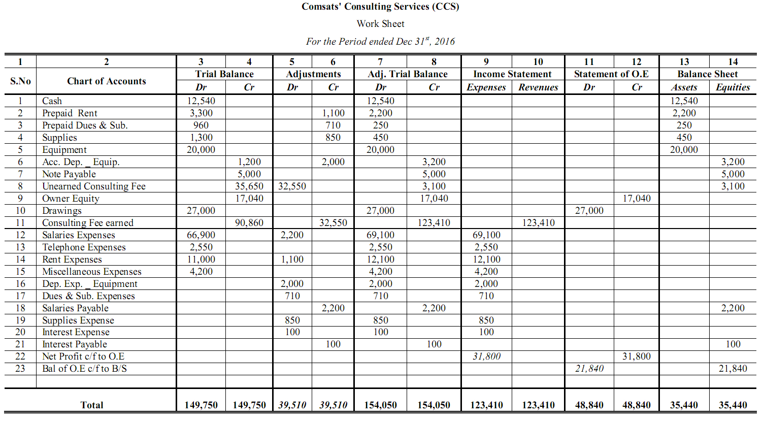 Sample Accounting Worksheet