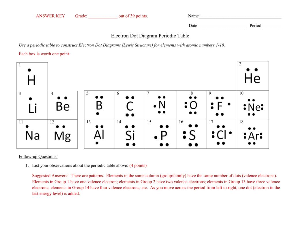 Answer Keyelectron Dot Diagram Periodic Table