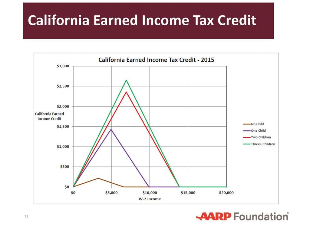 California Earned Income Tax Credit Worksheet
