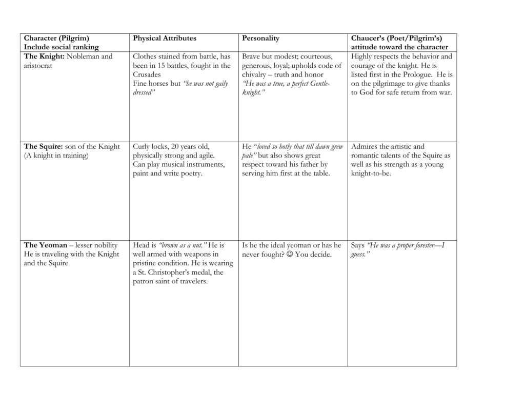 Canterbury Tales The General Prologue Worksheet Answers