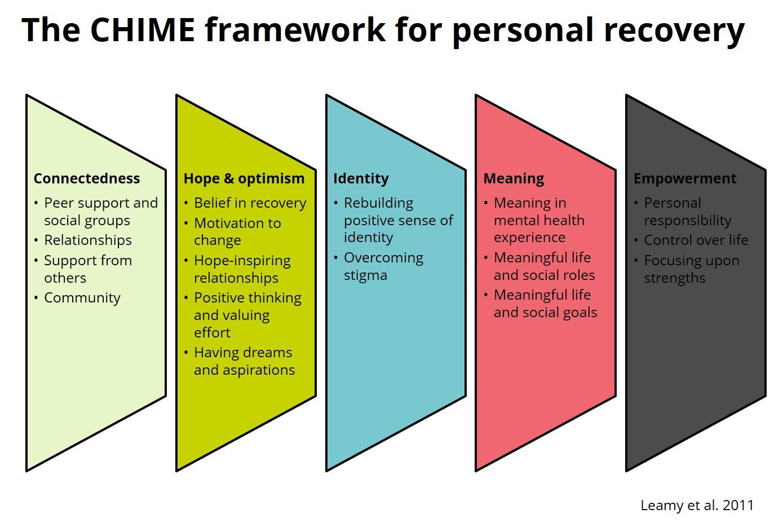 Mental Health Recovery Plan Worksheet