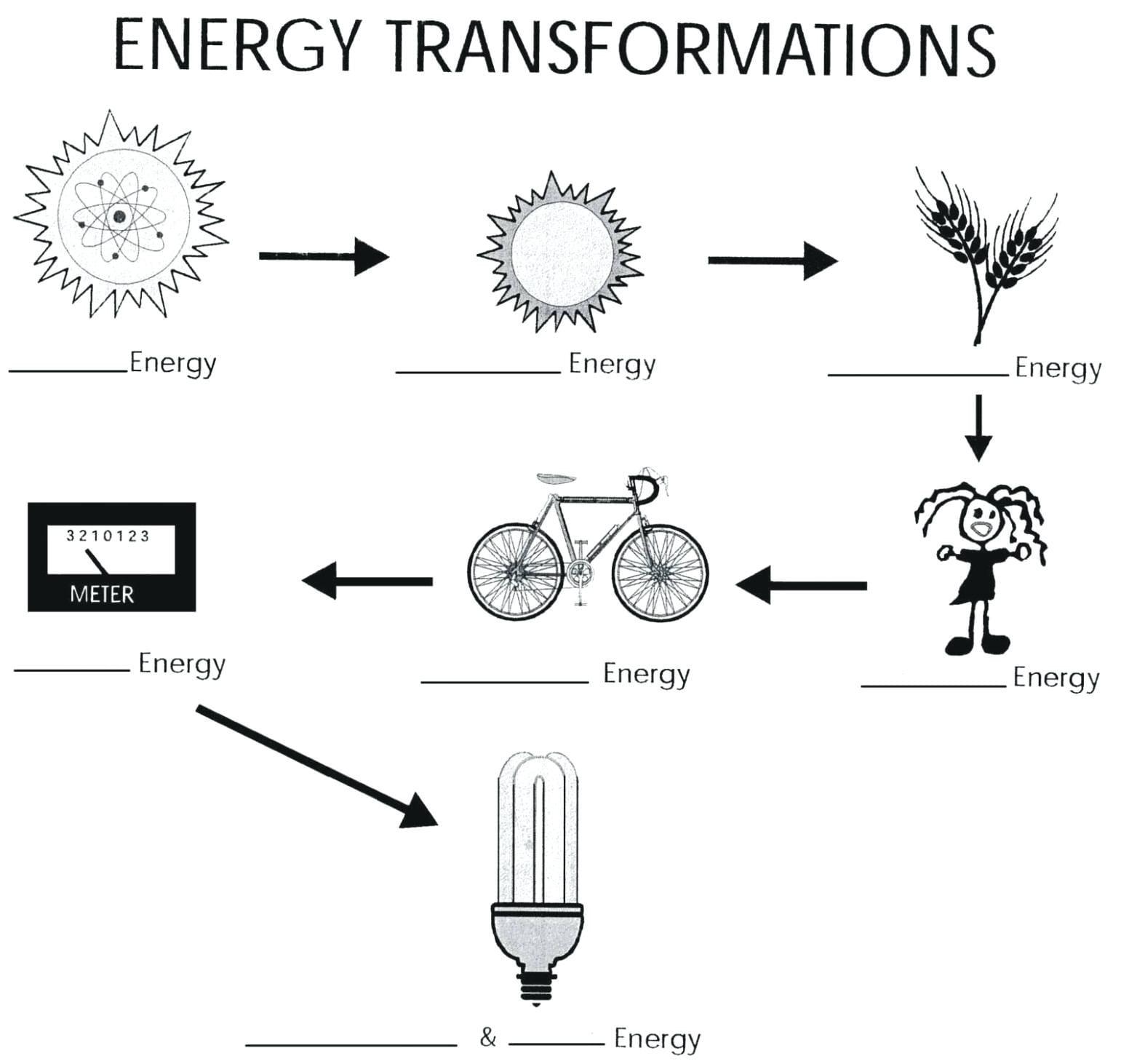Energy Transformation Worksheet Middle School