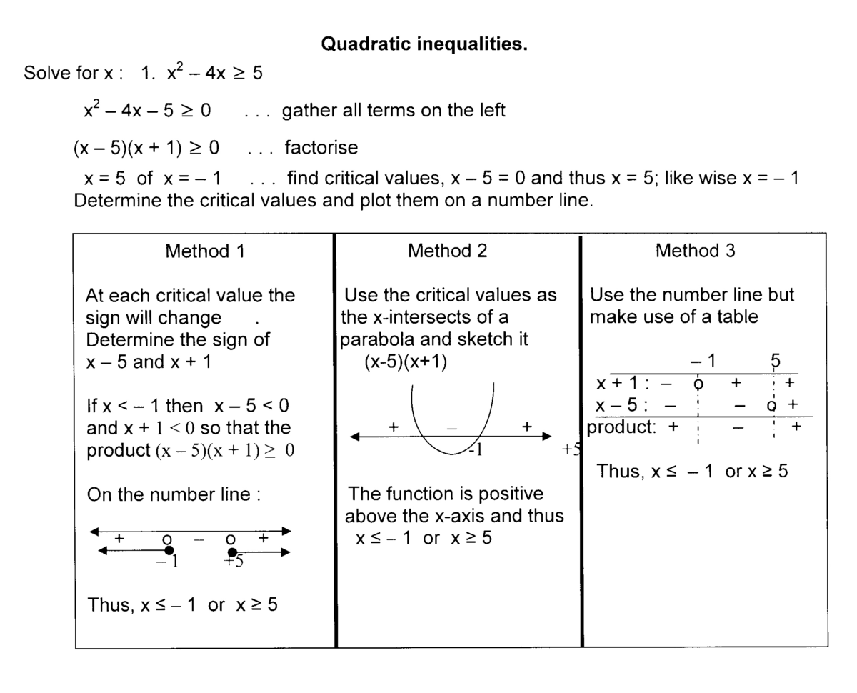 Imath Grade 11 Exercises Re Solving Quadratic Inequalities