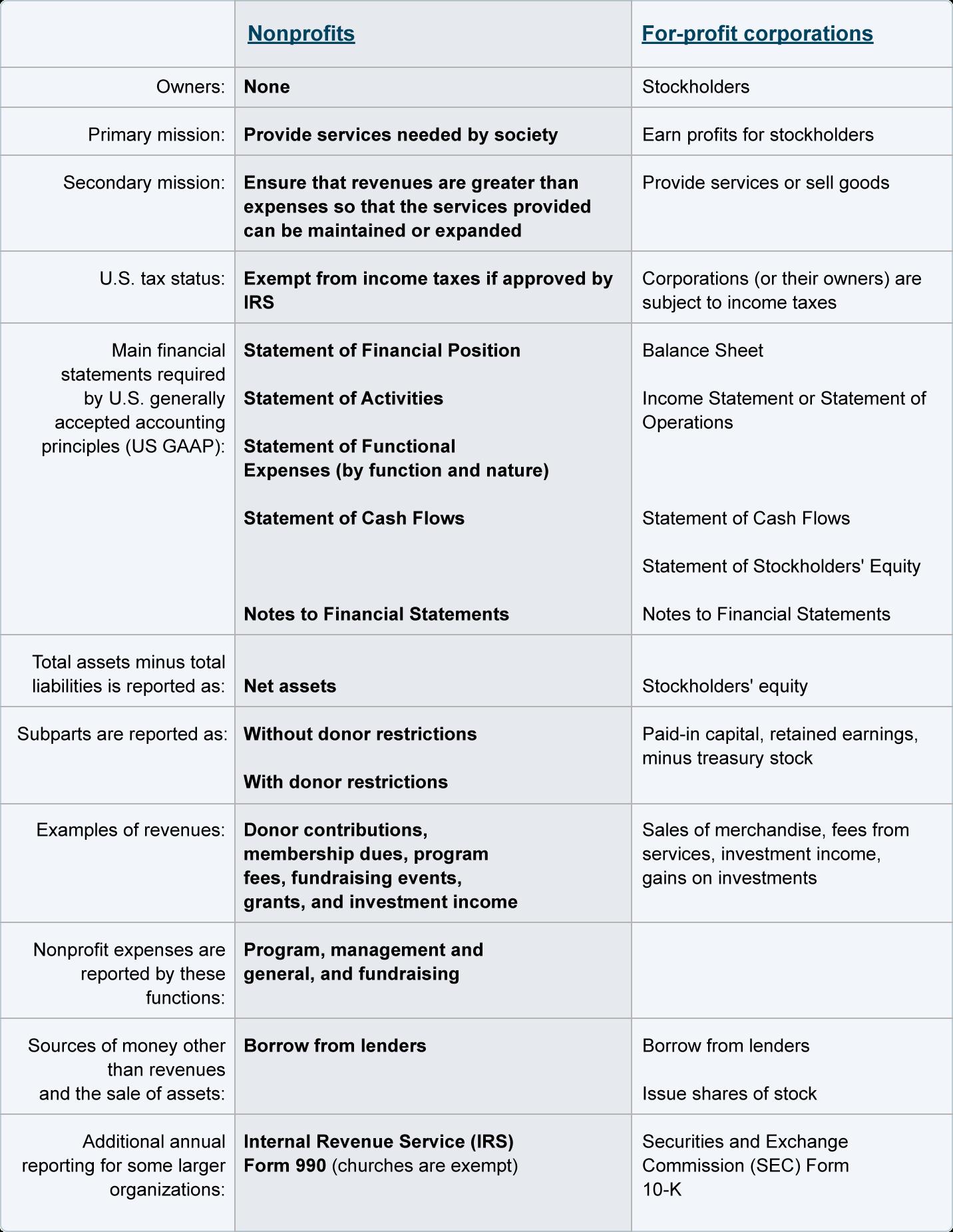 Nonprofit Mission Statement Worksheet