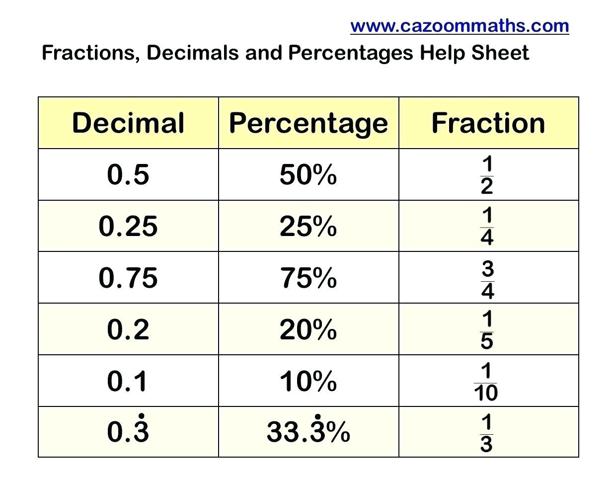 Percent Into Fraction Math Fractions Decimals And