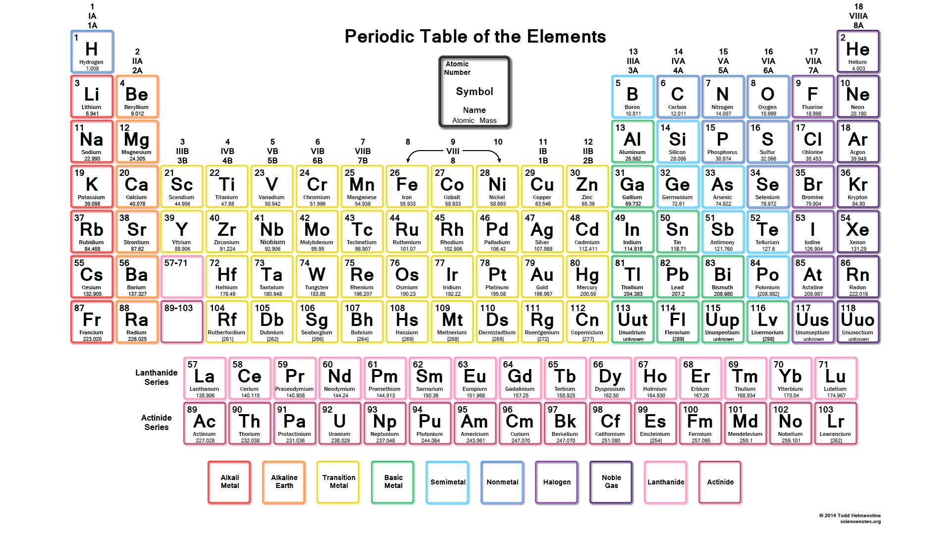 Periodic Table Worksheet For Middle School Christmas
