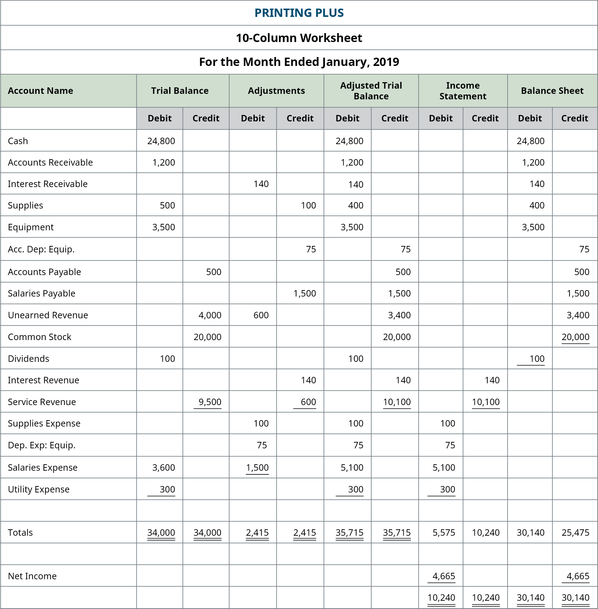 Prepare Financial Statements Using The Adjusted Trial