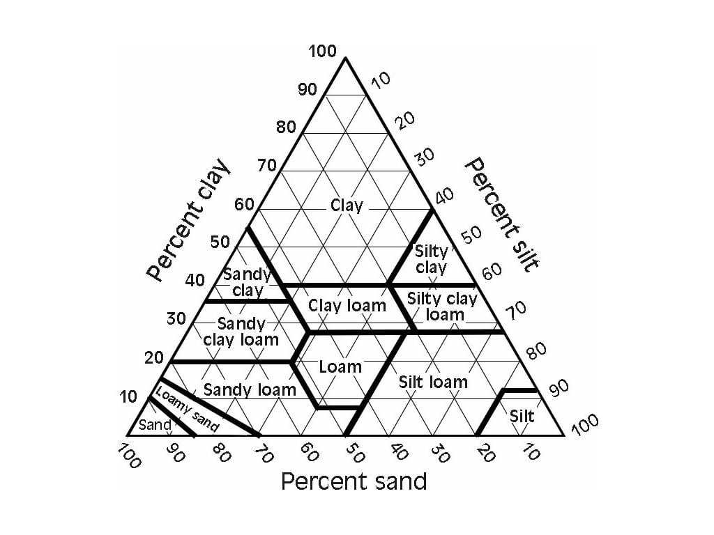 Soil Textural Triangle Science Earthscience Soil