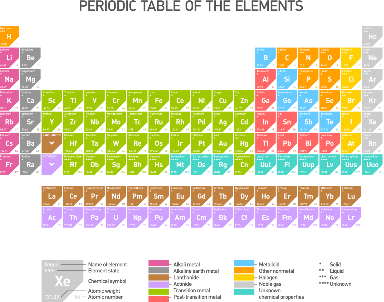 The Periodic Table Introduction Worksheet Edplace