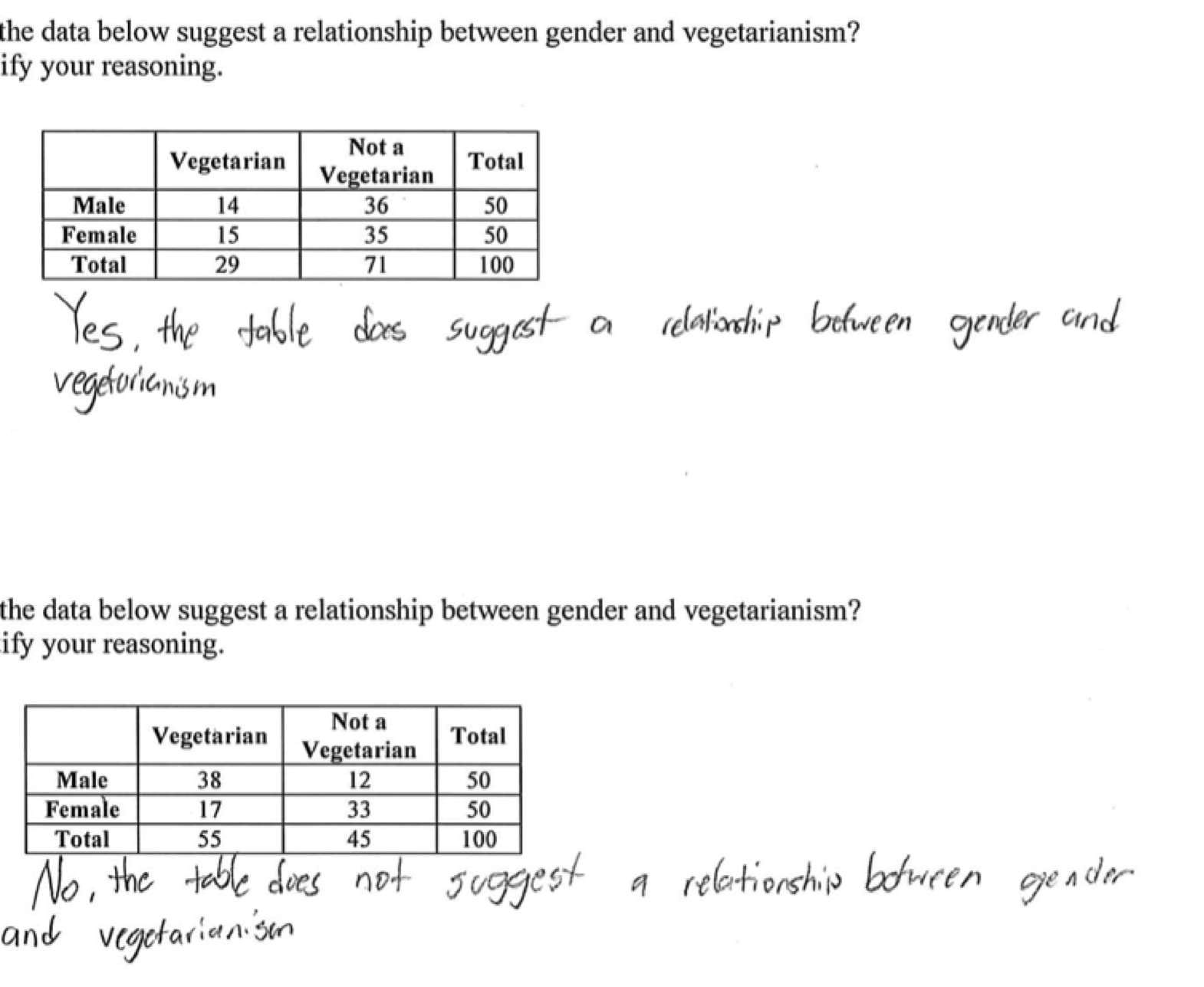 Two Y Frequency Table Worksheet Worksheet Idea