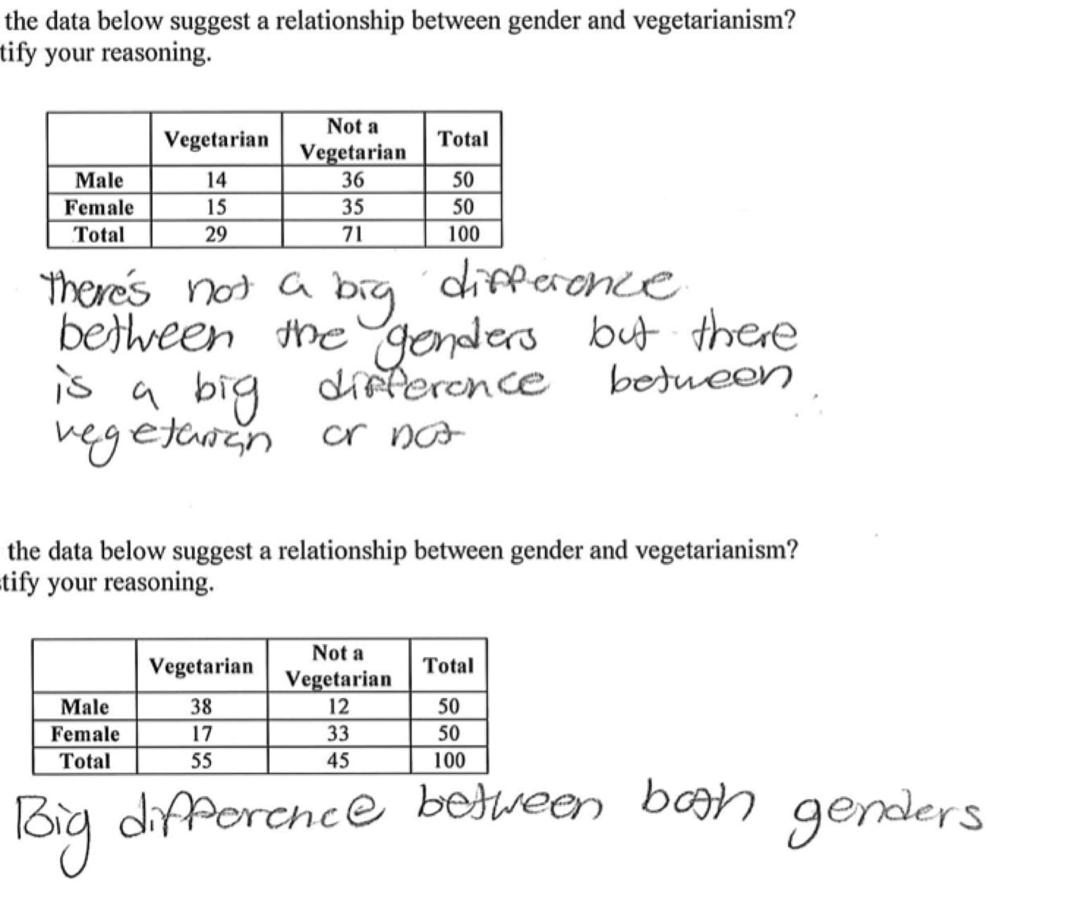 Two Y Tables And Relative Frequency Worksheet Answers