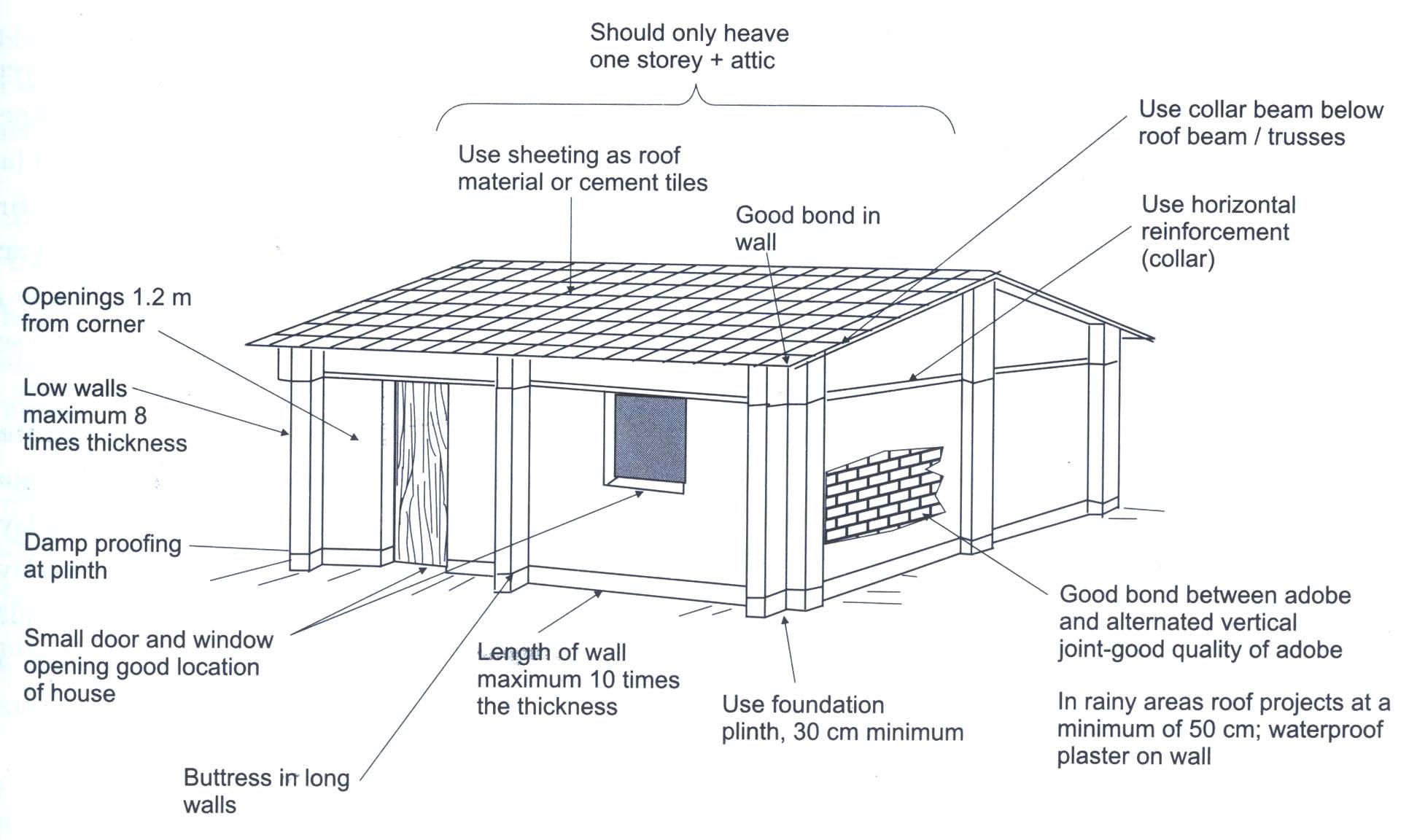 World Housing Encyclopedia Whe