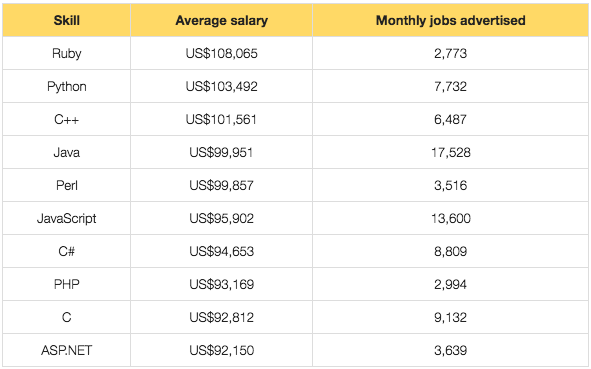 Average salary for Python developers