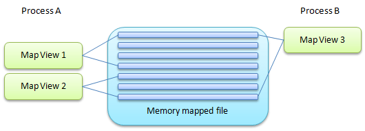 Mapped files presentation