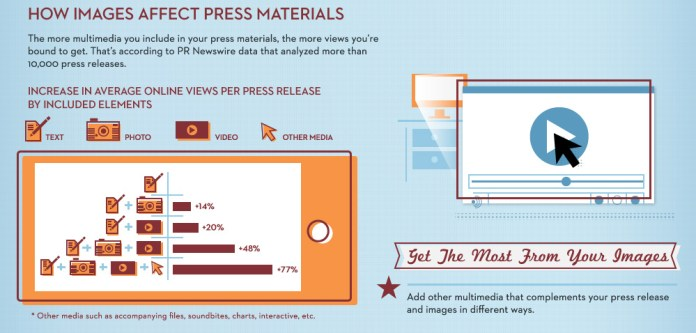 how_images_affect_press_materials