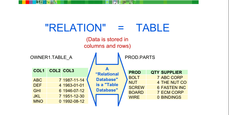 DB2 is a Relational Database Management System