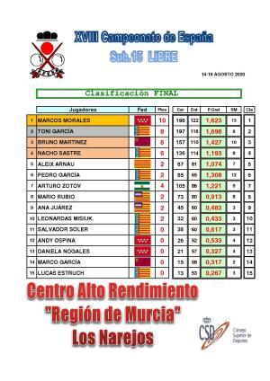XI Cto España sub 15 libre. Clasificación