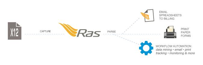 Parse & Manage X12 5010