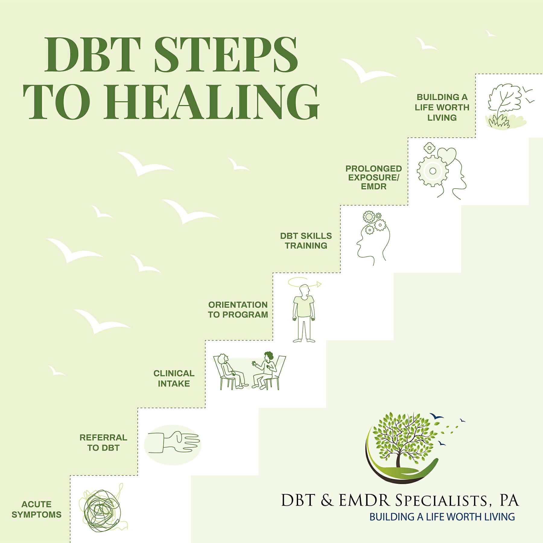 Dbt Steps To Healing