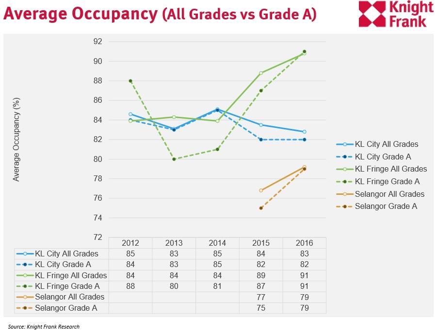 Average Occupancy