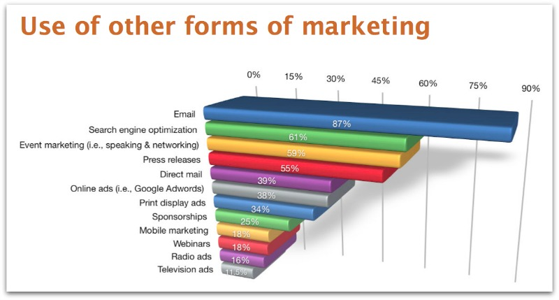 use-of-other-forms-of-marketing1