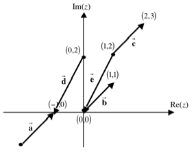 figure three of representing complex numbers