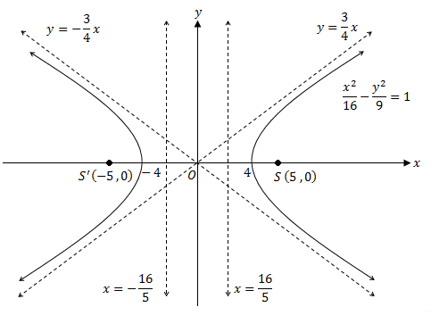 solution two of cartesian equation