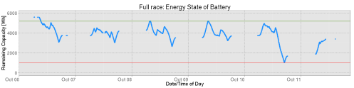 Battery capacity during the race