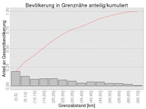 Bevölkerung in Grenznähe, relativ und kumuliert