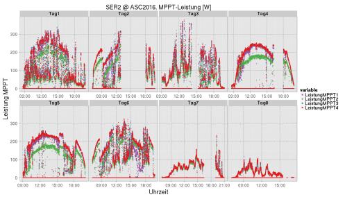 Solar-Teilflächen und deren Leistung am jeweiligen MPPT.