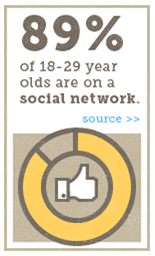 89% of 18-29 year olds are on a social network.