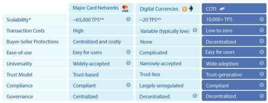 COTI vs Crypto vs Credit Card