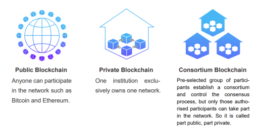 Different Types of Blockchain
