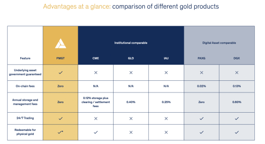 Perth Mint Gold Token (PMGT): Advantages vs. other gold-backed investments