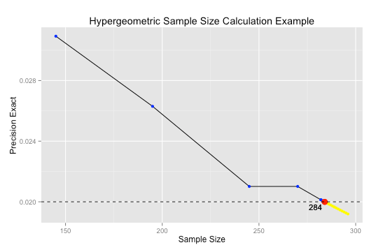 Hypergeometric Distribution Calculations in Python – D  Chris Young