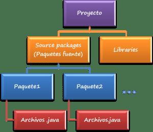 dCodinGames - Organización de Proyectos de Netbeans