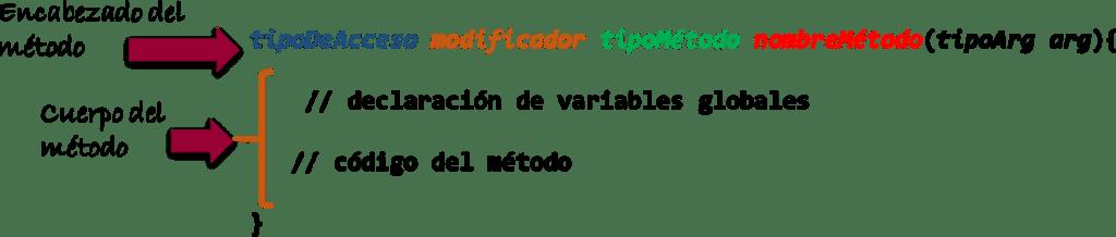 dcodinGame - Sintaxis general del encabezado del métodos