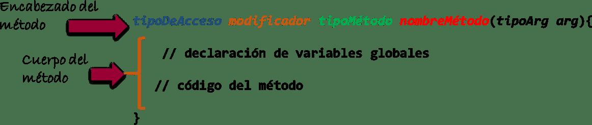 Componentes de un método - Programación Modular