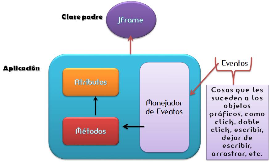 dCodinGames - Estructura de una aplicación GUI en Java