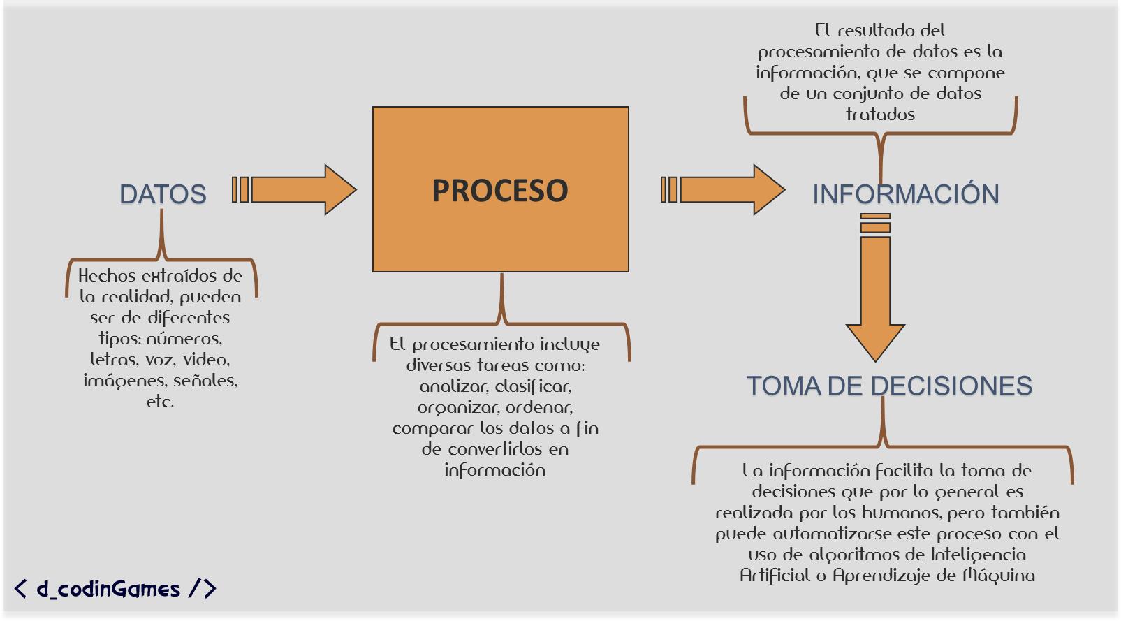 procesoInformacion