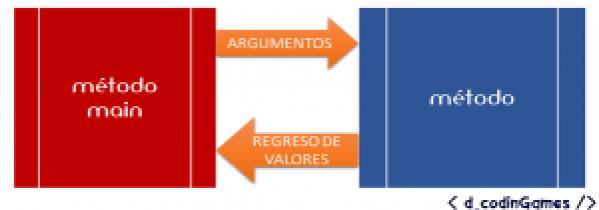 Comunicación entre métodos