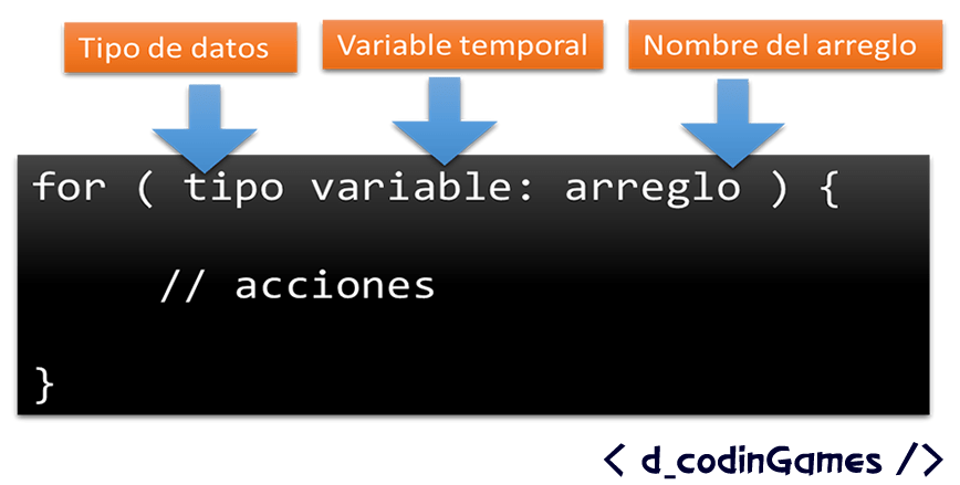 Sintaxis del for extendido (for:each) en java.