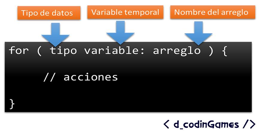 Sintaxis del for extendido (for:each) en java.