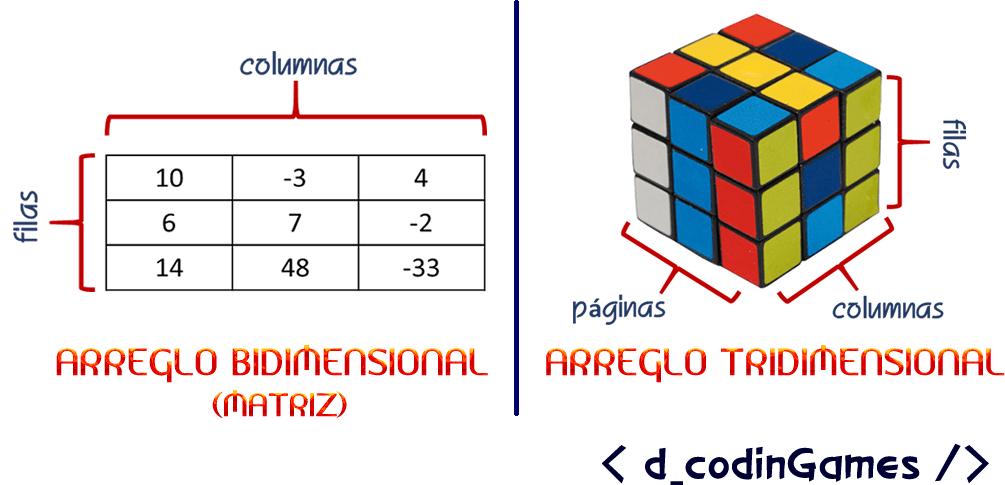 dcodinGames - Ejemplos de arreglos multidimensionales