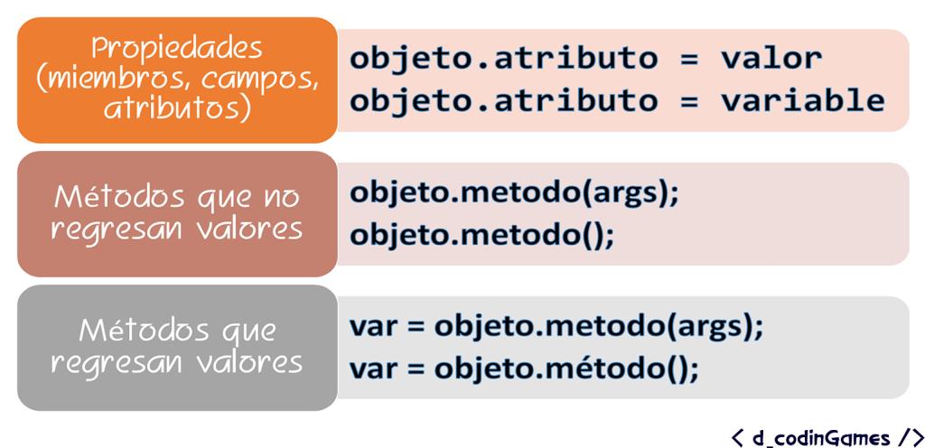 dCodinGames - Acceso a propiedades y métodos de una clase.