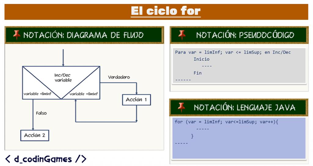 dCodinGames - El ciclo for representado en las notaciones de diagrama de flujo, pseudocódigo y lenguaje Java.