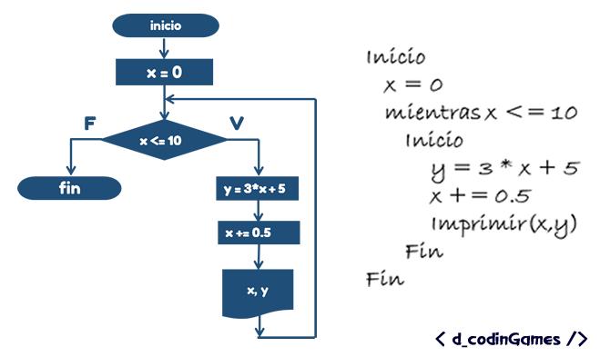 dCodingames - Algoritmo usando la estructura while