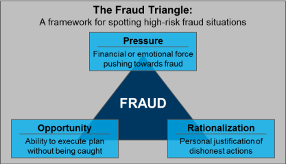 Fraud_Triangle